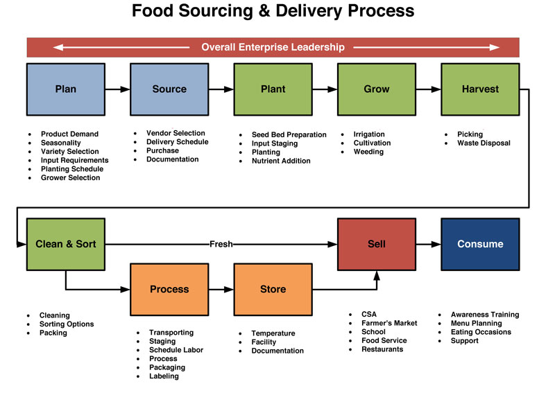 Food-Source-Delivery-Process